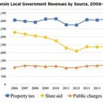 Graph Wisconsin Local Revenues